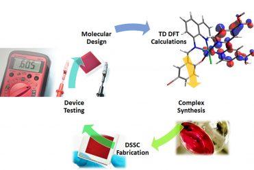 DSSC-process-1